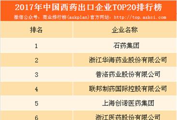 2017年中国西药出口企业20强排行榜:石药集团占据榜首(附榜单)