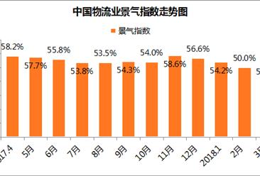 2018年3月中国物流业景气指数为53.4%(附分析)