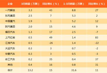 3月重卡銷量創下歷史新高13.2萬輛!一季度累計增長11%(附圖表)