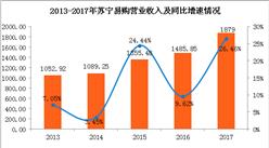 2017年苏宁易购经营业绩分析:净利是去年的6倍