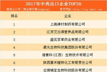 2017年中国中药出口企业TOP20排行榜:上海津村制药位列榜首(附详细企业名单)