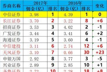 2017年券商基金交易佣金分仓收入及排名:中信证券位列榜首(附名单)