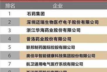 2017年中国医药保健品出口企业100强榜单出炉:石药集团出口额第一(附榜单)