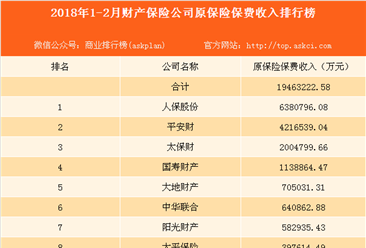2018年1-2月财产保险公司原保险保费收入排行榜:人保股份第一(图)