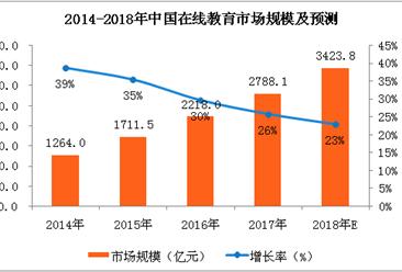 2018年中国在线教育市场分析及预测:市场规模将超3000亿元大关(附全文)