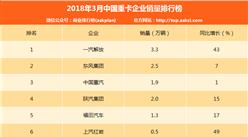 2018年3月中国重卡企业销量排行榜(TOP10)
