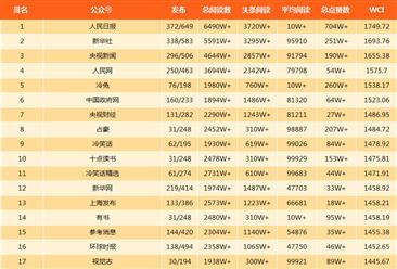 2018年3月亚博娱乐手机APP微信公众号100强排行榜出炉(附完整榜单)