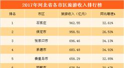 2017年河北省各城市旅游人数/收入排行榜:7城市旅游收入超500亿(附榜单)