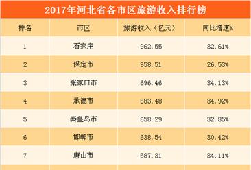 2017年河北省各城市旅游人數/收入排行榜:7城市旅游收入超500億(附榜單)