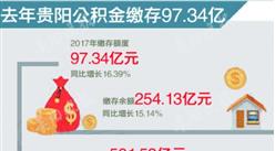 一张图解读2017年贵阳市公积金缴存情况:缴存总额561.53亿 同比增20.97%