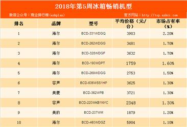2018年第5周白电畅销机型排行榜:海尔冰箱占6成