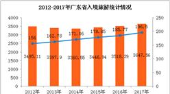 """""""五一""""假期首日廣東旅游收入逾8950萬元 同比增長2%"""