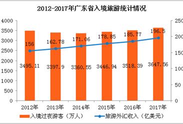 2017年广东省旅游数据统计:国内旅游收入超万亿  同比增长15.9%(附图表)