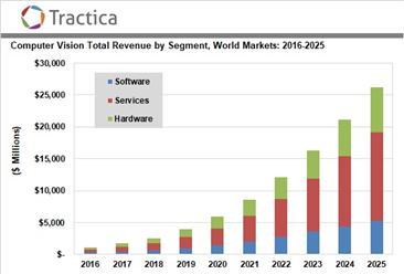 全球计算机视觉市场规模分析及预测:2025年将达到262亿美元