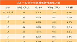 2018年1-2月全国就业情况分析: 城镇新增就业人数下滑6.38%(附图表)