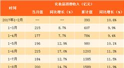 化妆品行业竞争格局分析:国货不断崛起