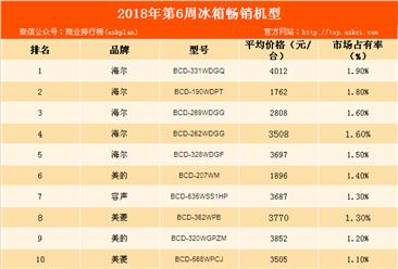 2018年第6周白电畅销机型排行榜:海尔冰箱最畅销(附榜单)