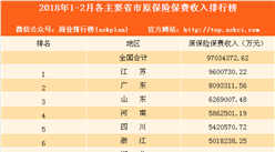 2018年1-2月全國各地原保險保費收入排名:江蘇第一 廣東第二(圖)