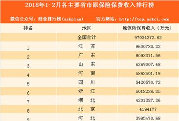 2018年1-2月全国各地原保险保费收入排名:江苏第一 广东第二(图)