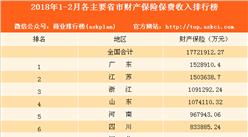 2018年1-2月各地财产保险保费收入排名:上海第八 北京第十