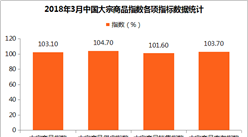 2018年3月中国大宗商品指数103.1%:市场需求回升(附解读)
