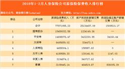 2018年1-2月人身保險公司原保險保費收入排名:國壽股份第一(圖)