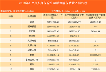 2018年1-2月人身保险公司原保险保费收入排名:国寿股份第一(图)