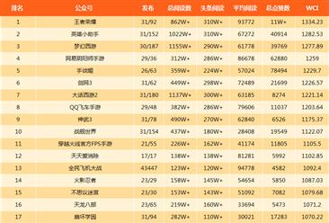 2018年3月游戏微信公众号排行榜:王者荣耀稳居第一(附排名)