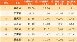 2018年4月4日全国各省市生猪价格排行榜(附全榜单)