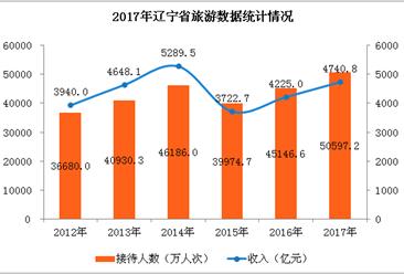 2017年辽宁省旅游业经济数据统计:旅游人数突破5亿  收入增长12%(图表)