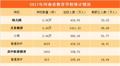 2017年河南省教育事业发展统计:教育人口占总人口26.15%(图表)