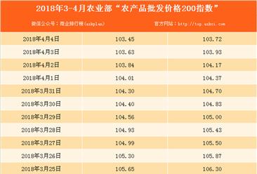 2018年4月4日农产品批发价格指数分析:猪肉价格上升1.3%(表)