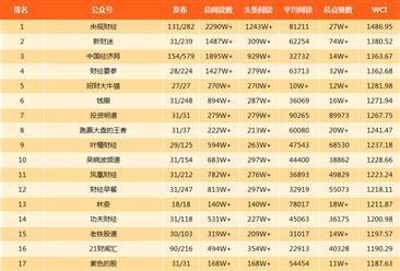 2018年3月金融微信公众号排行榜(附排名榜单)