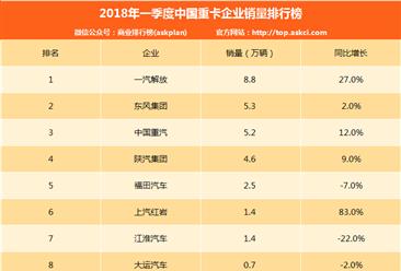 2018年一季度重卡企業銷量排名及分析:多家下滑 一汽解放實力第一(附排名)