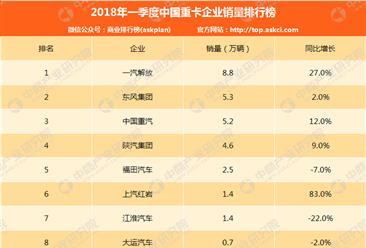 2018年一季度中国重卡企业销量排行榜
