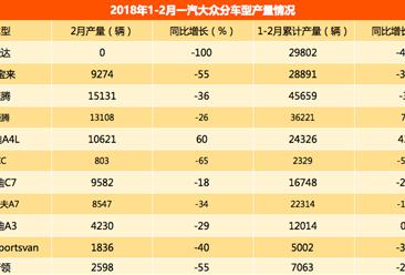 2018年1-2月一汽大众轿车车型产量:速腾第一 累计产量45659辆(图表)