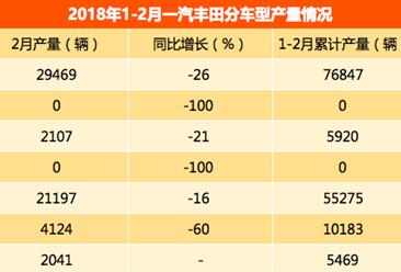 2018年1-2月一汽丰田轿车产量分析:卡罗拉产量第一 增长12%(附图表)