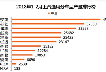 2018年1-2月上汽通用轿车产量:别克英朗第一 产量4.6万辆(附图表)