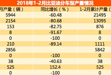 2018年2月比亚迪轿车产量排名:秦混动版第一 产量2856辆(附图表)