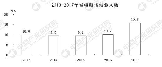 2017唐山市gdp_2017年唐山统计公报:GDP总量7106亿常住人口增加5.3万附图表