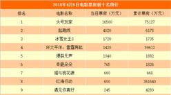2018年4月6日电影票房排行榜:头号玩家霸榜 起跑线或明日票房破亿(附排名)