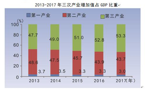 2017武汉总人口_2017年武汉统计公报:GDP总量13410亿常住人口增加12.67万附图...