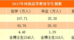 2017年河南教育事业发展统计公报:幼儿园突破2万所 高等教育毛入学率超四成(图)