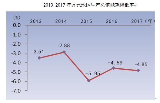 2017武汉人口总量量_2017年武汉统计公报:GDP总量13410亿常住人口增加12.67万附图