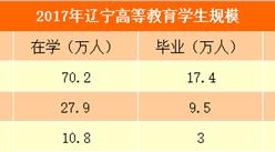 2017年辽宁省教育事业发展统计公报:小学减少320所 小学在校生减少4.3万(图)