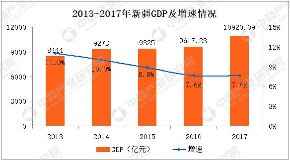 2017年新疆gdp_2017年新疆GDP首过万亿元