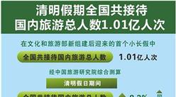 一张图读懂2018年清明小长假旅游情况:共接待国内旅游总人数1.01亿