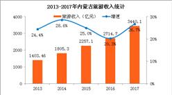 2017年内蒙古旅游收入突破3000亿 积极推进全域旅游发展(附图表)