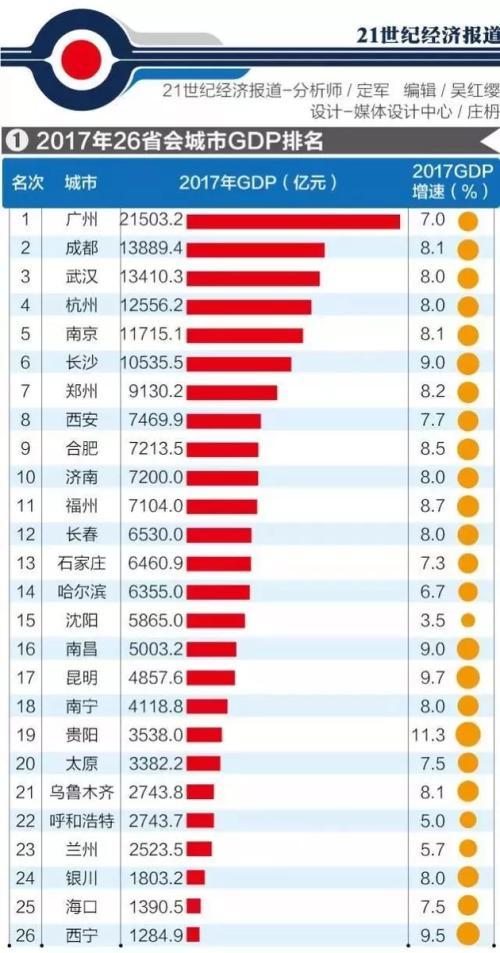 08年城市gdp_中国城市GDP排名2018排行榜:2018上半年全国29省份GDP数据排名