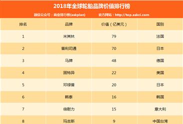 2018年全球轮胎品牌价值排名:米其林超普利司通排第一(附榜单)